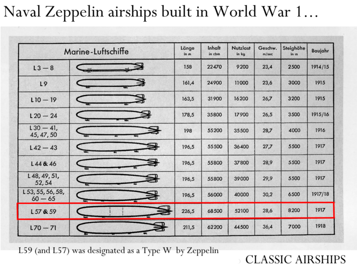 Zeppelin L57 the first W Type 3d printed